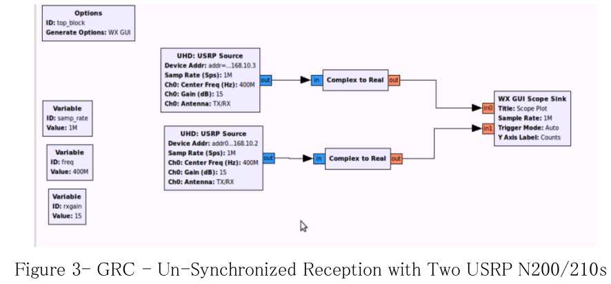 GNU Radio: Synchronization and MIMO Capability with USRP Devices-码