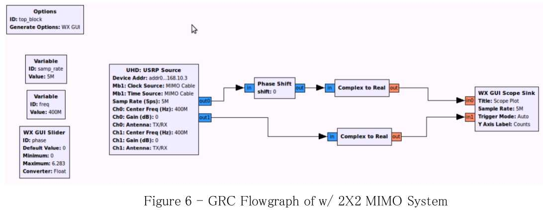 GNU Radio: Synchronization and MIMO Capability with USRP